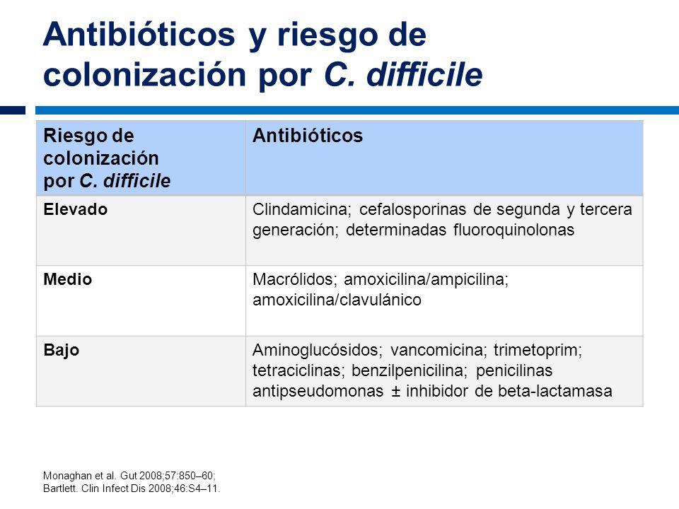 Antibióticos y riesgo de colonización por C. difficile