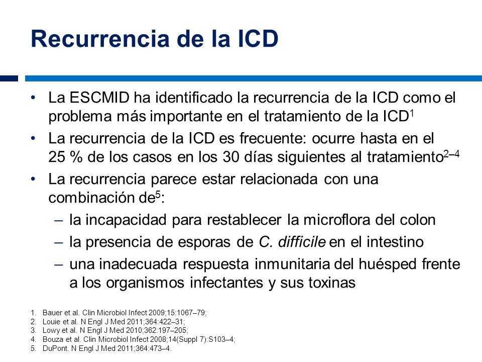 Recurrencia de la ICD La ESCMID ha identificado la recurrencia de la ICD como el problema más importante en el tratamiento de la ICD1.