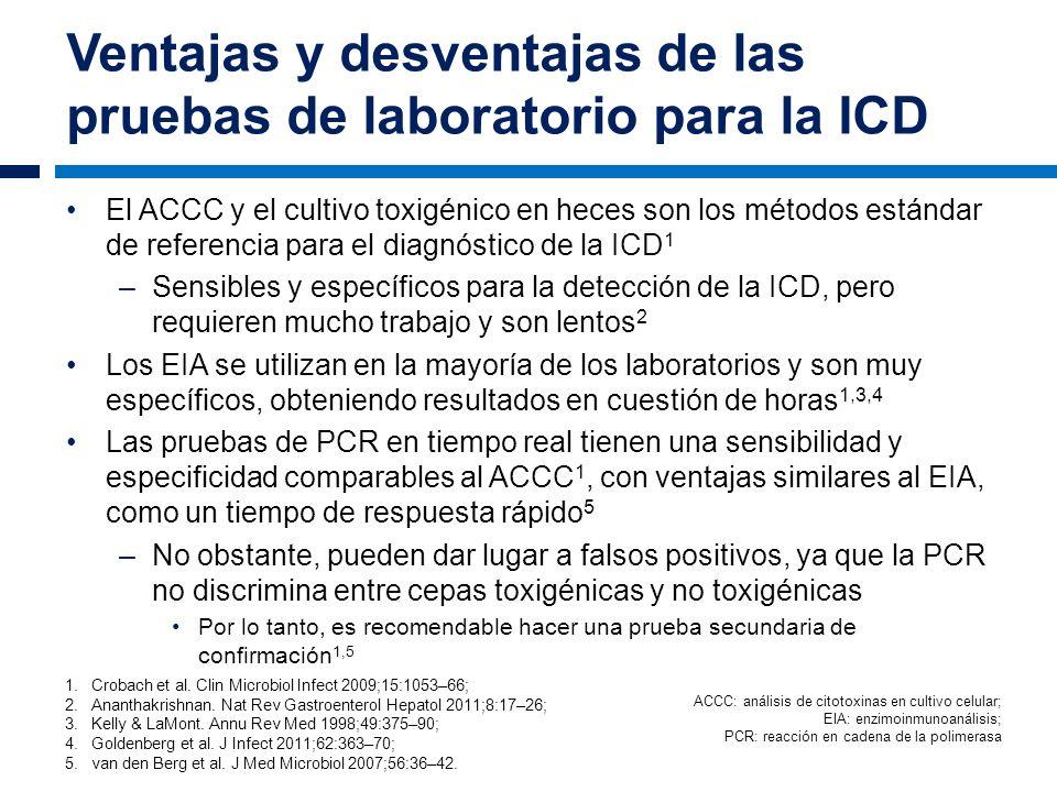 Ventajas y desventajas de las pruebas de laboratorio para la ICD