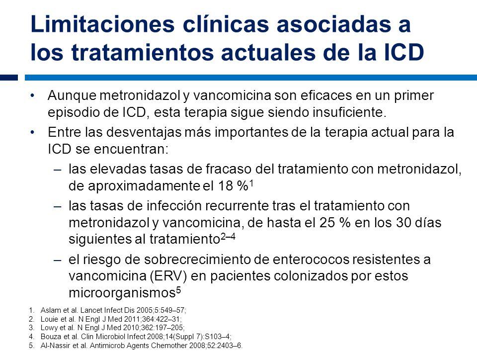 Limitaciones clínicas asociadas a los tratamientos actuales de la ICD