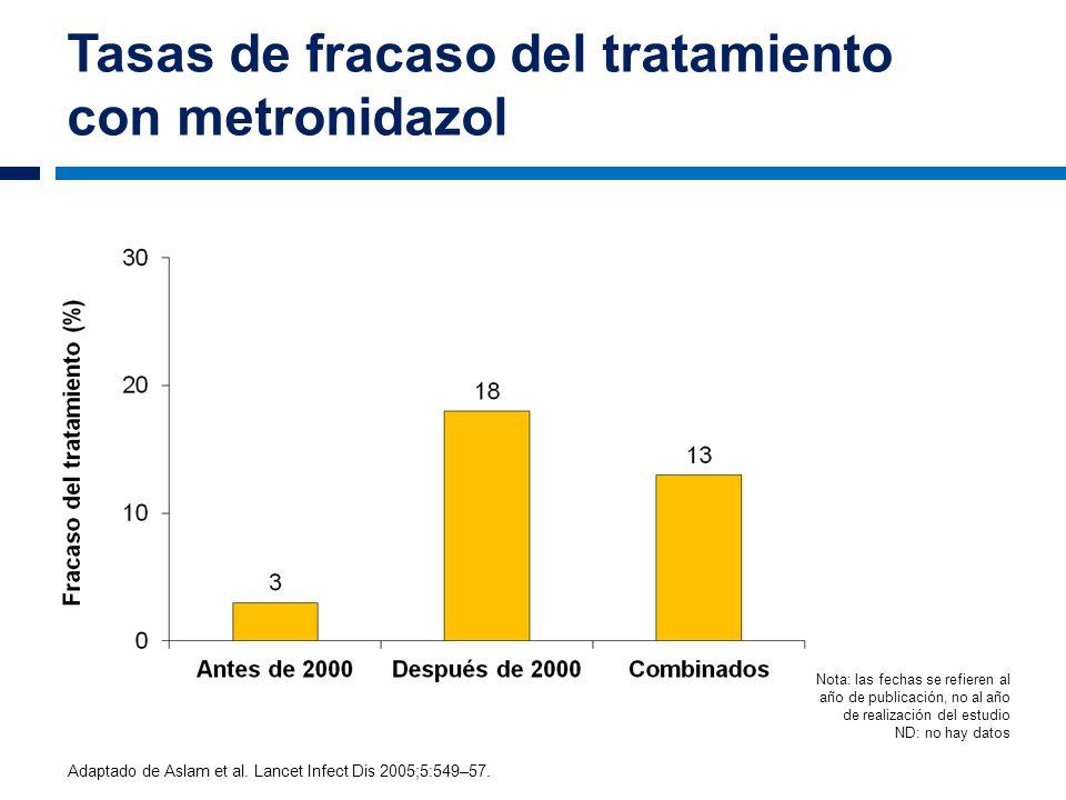 Tasas de fracaso del tratamiento con metronidazol