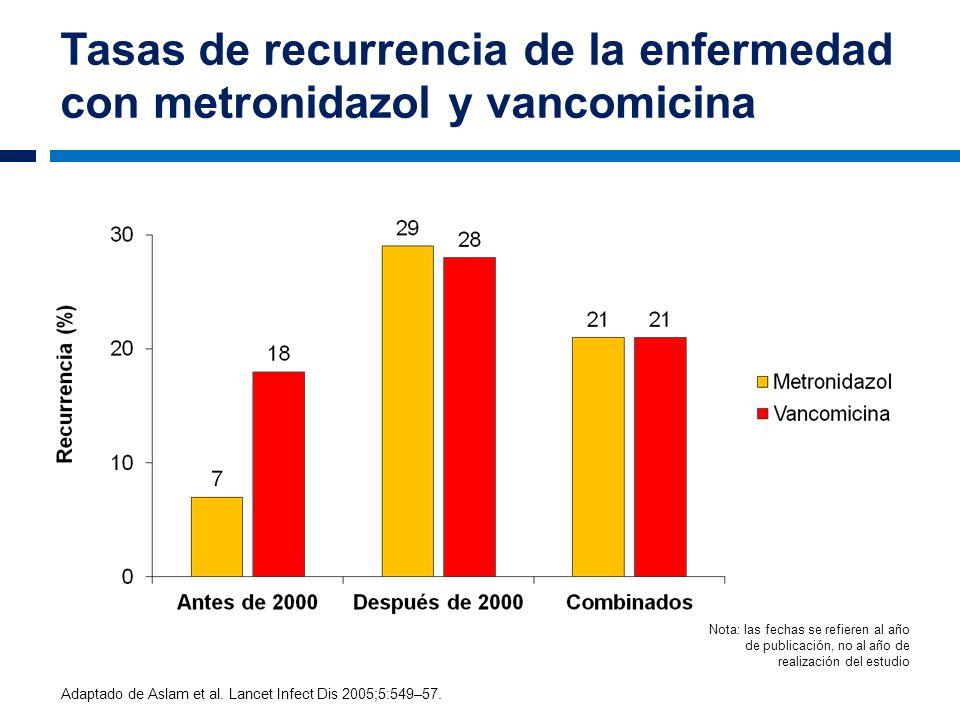 Tasas de recurrencia de la enfermedad con metronidazol y vancomicina