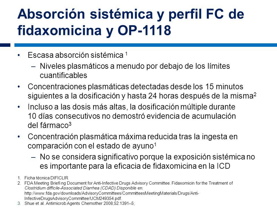Absorción sistémica y perfil FC de fidaxomicina y OP-1118