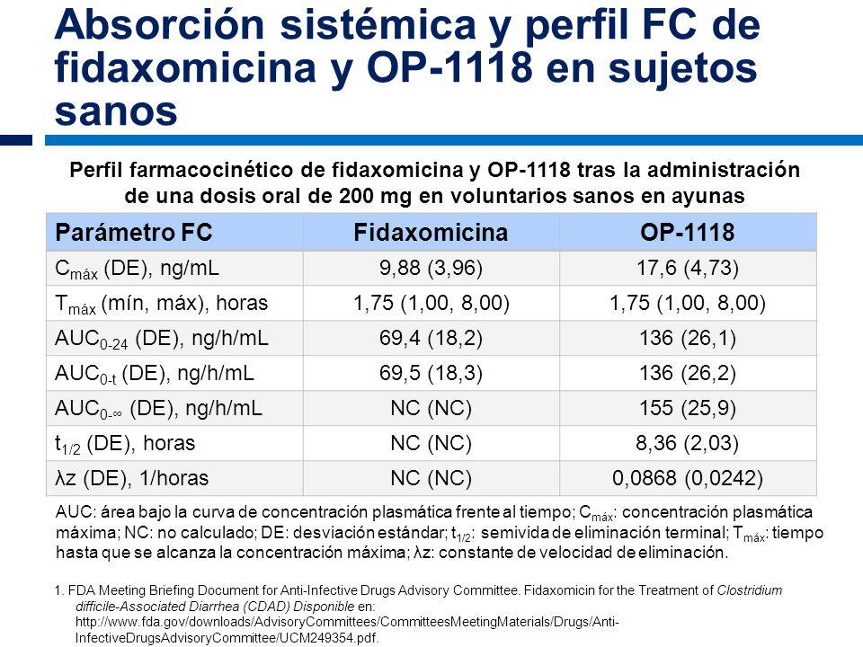 Absorción sistémica y perfil FC de fidaxomicina y OP-1118 en sujetos sanos