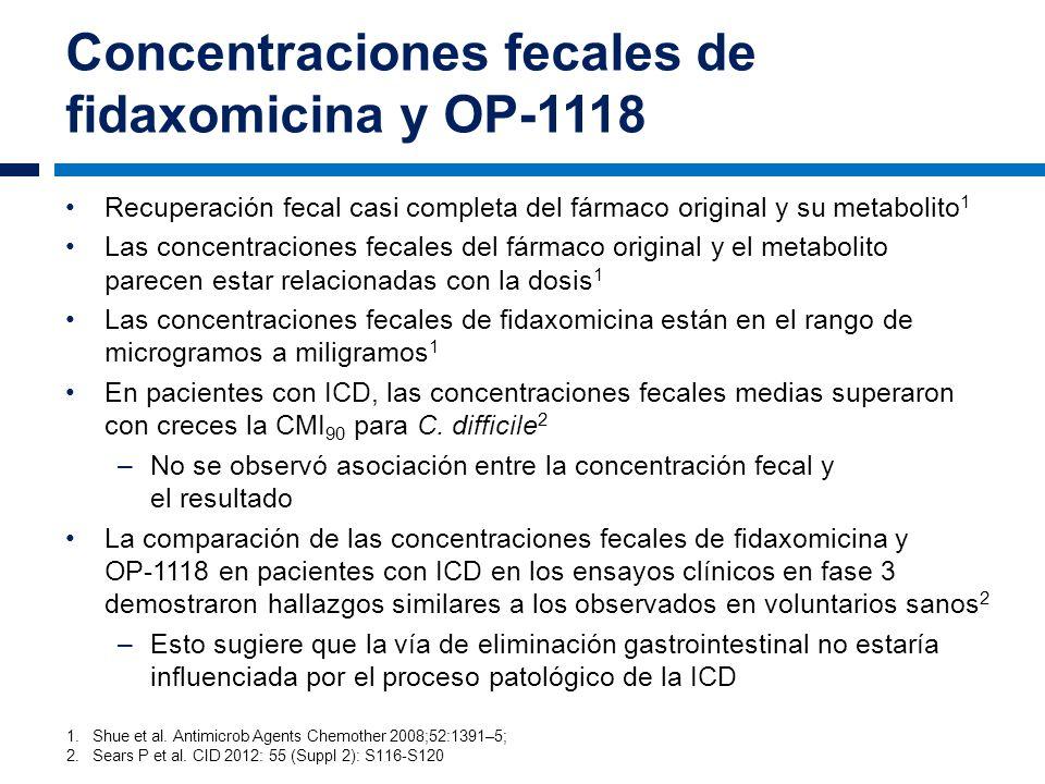 Concentraciones fecales de fidaxomicina y OP-1118