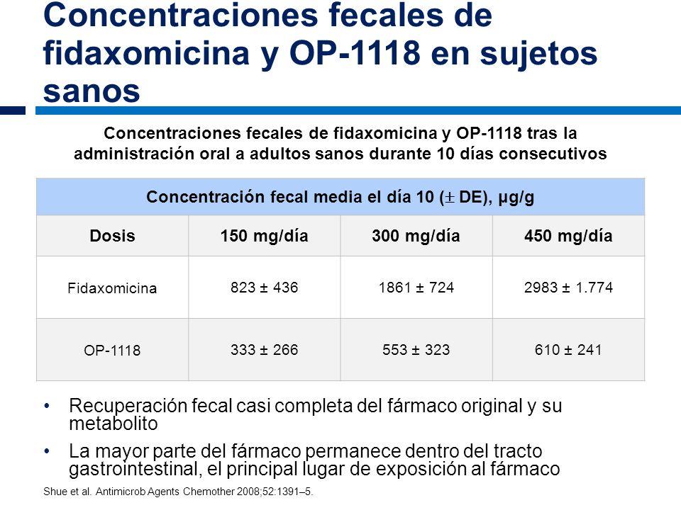 Concentraciones fecales de fidaxomicina y OP-1118 en sujetos sanos