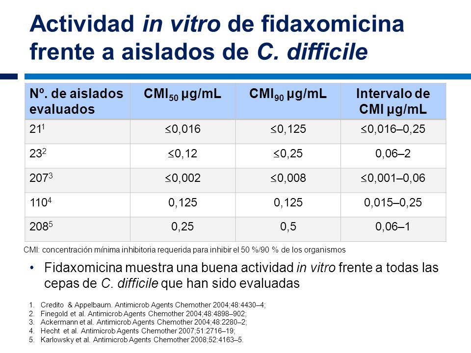 Actividad in vitro de fidaxomicina frente a aislados de C. difficile