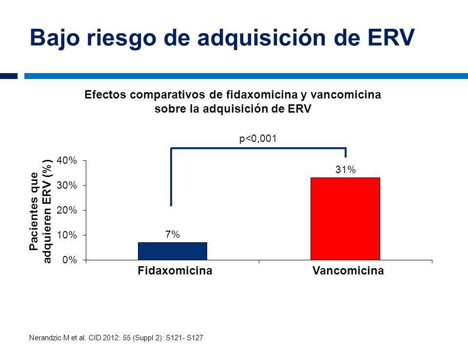 Bajo riesgo de adquisición de ERV