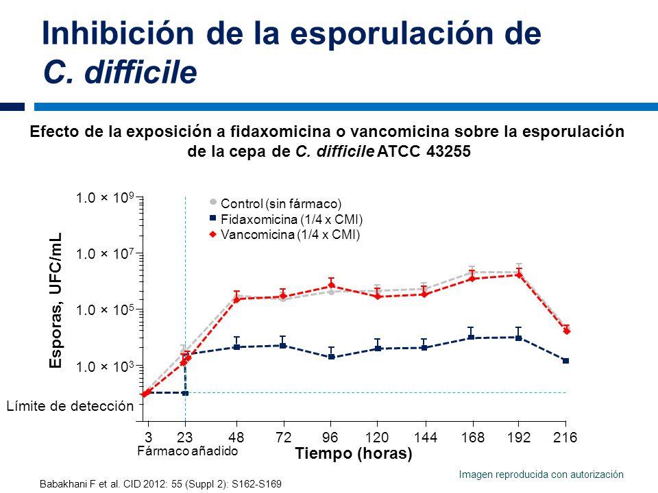 Inhibición de la esporulación de C. difficile