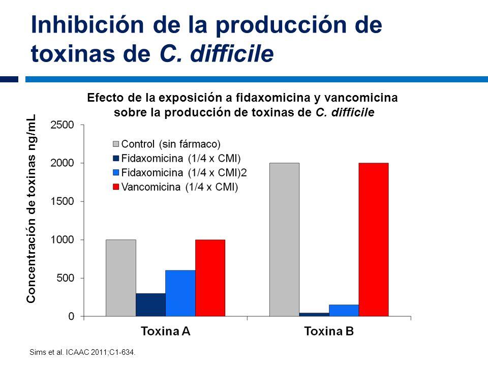 Inhibición de la producción de toxinas de C. difficile