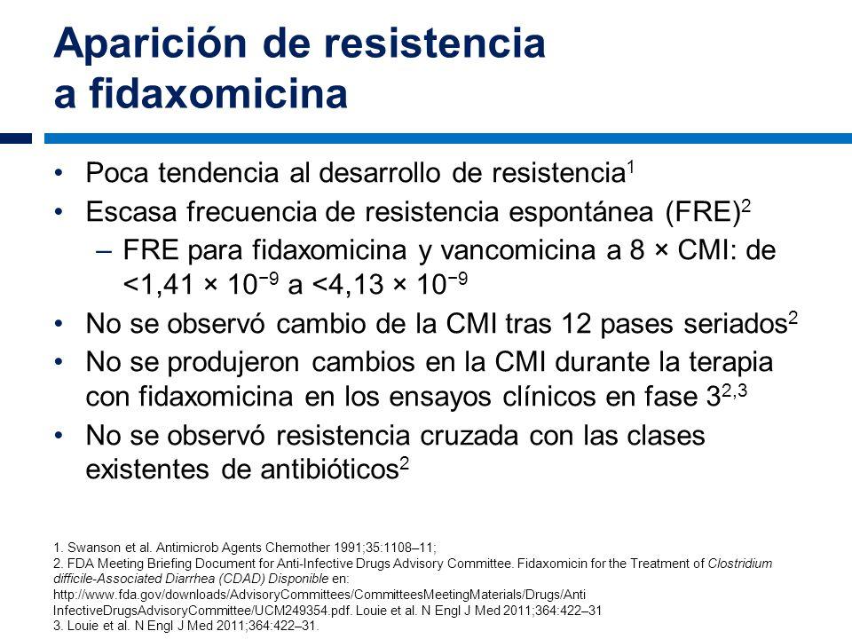 Aparición de resistencia a fidaxomicina