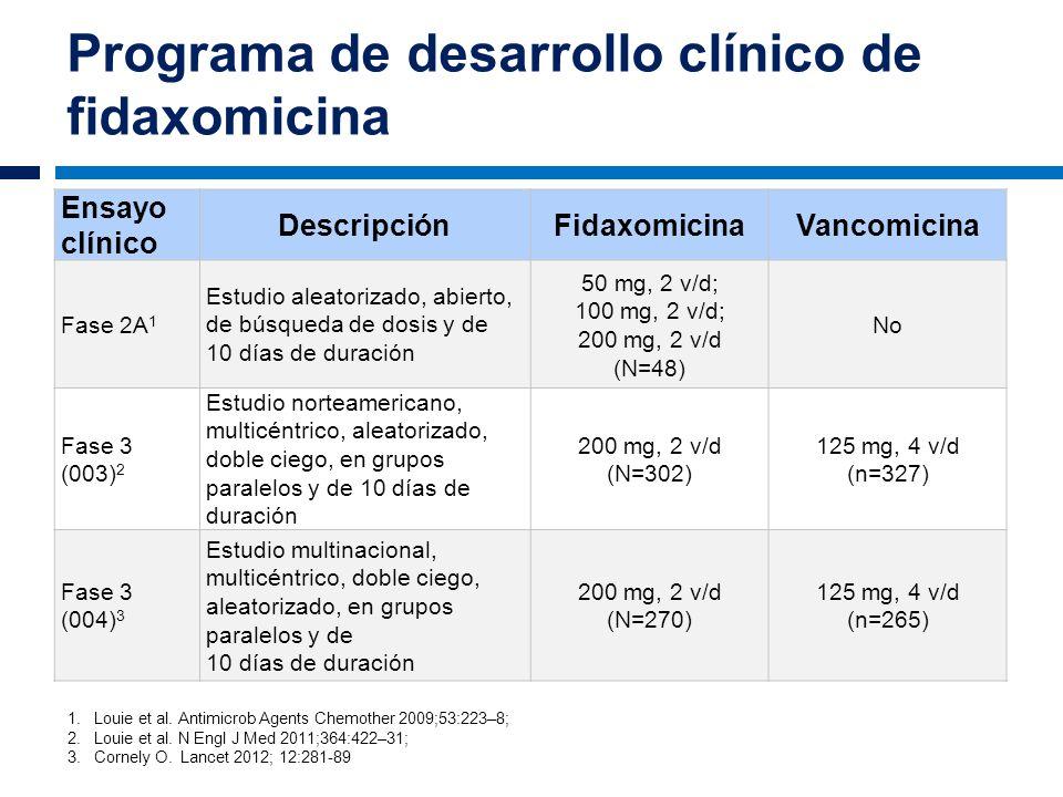 Programa de desarrollo clínico de fidaxomicina