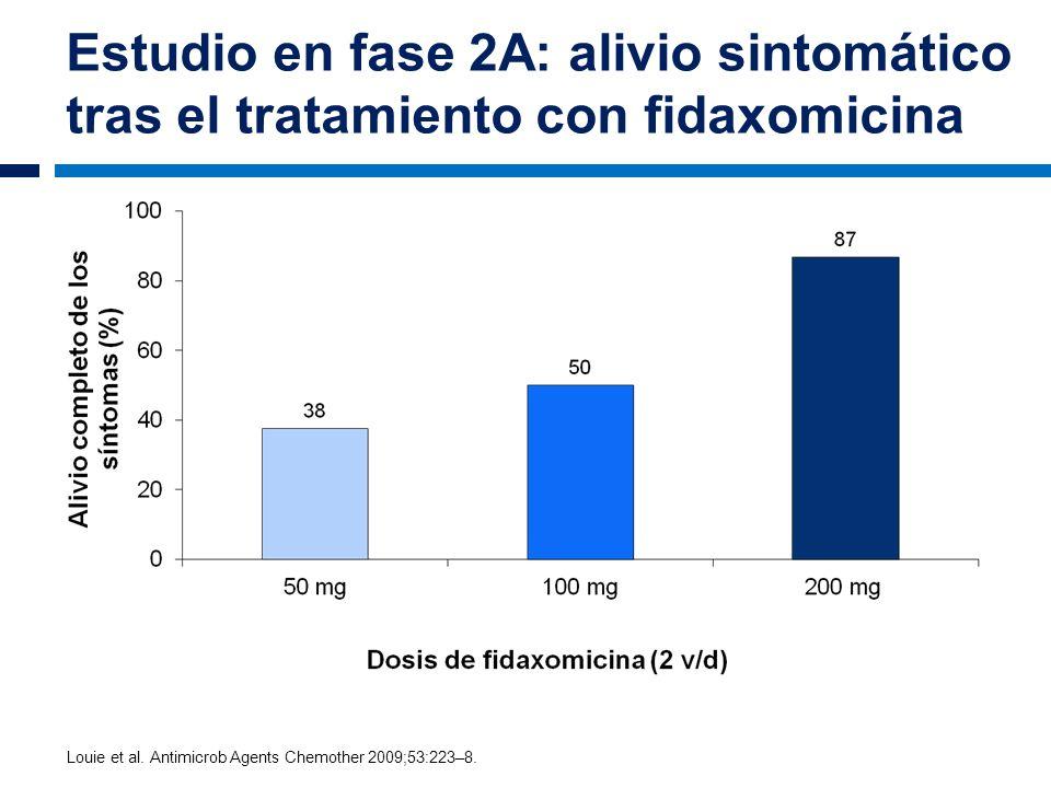 Estudio en fase 2A: alivio sintomático tras el tratamiento con fidaxomicina