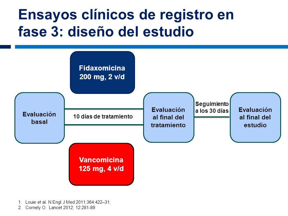 Ensayos clínicos de registro en fase 3: diseño del estudio