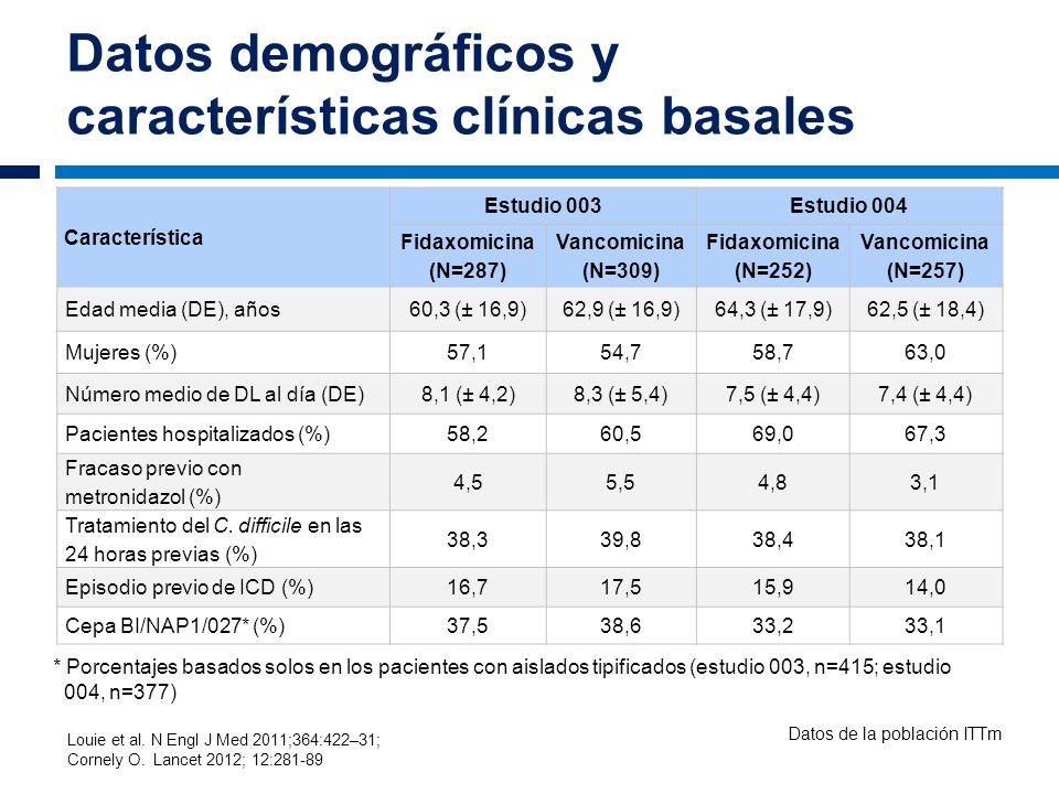 Datos demográficos y características clínicas basales