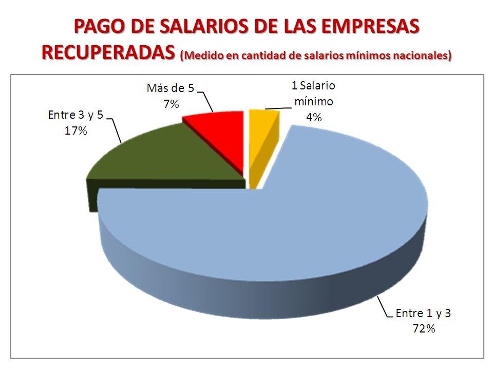 PAGO DE SALARIOS DE LAS EMPRESAS RECUPERADAS (Medido en cantidad de salarios mínimos nacionales)