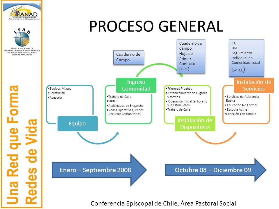 PROCESO GENERAL Enero – Septiembre 2008 Octubre 08 – Diciembre 09