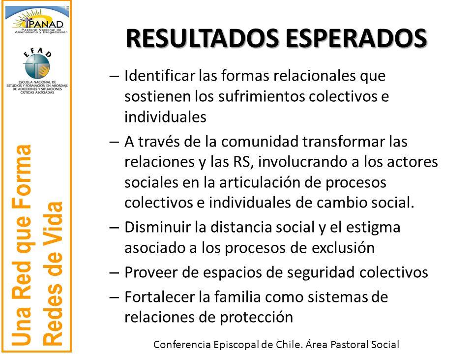 RESULTADOS ESPERADOS Identificar las formas relacionales que sostienen los sufrimientos colectivos e individuales.