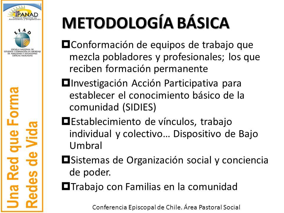 METODOLOGÍA BÁSICA Conformación de equipos de trabajo que mezcla pobladores y profesionales; los que reciben formación permanente.