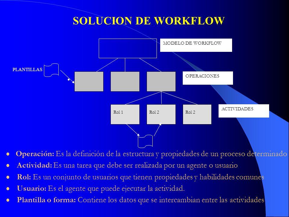 SOLUCION DE WORKFLOW MODELO DE WORKFLOW. OPERACIONES. ACTIVIDADES. Rol 1. Rol 2. PLANTILLAS. · .