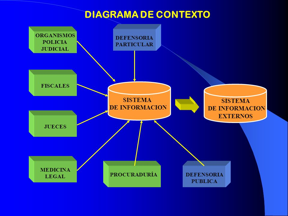 DIAGRAMA DE CONTEXTO SISTEMA SISTEMA DE INFORMACION DE INFORMACION