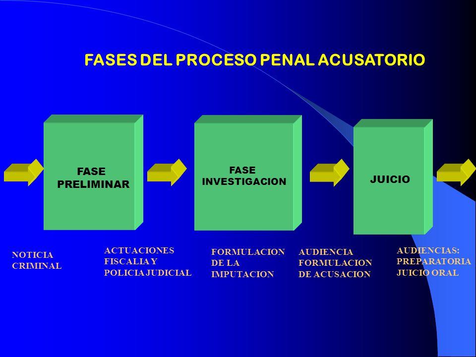 FASES DEL PROCESO PENAL ACUSATORIO
