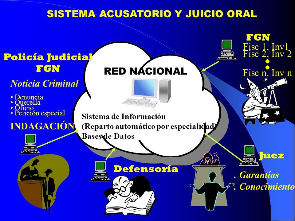 . SISTEMA ACUSATORIO Y JUICIO ORAL FGN Fisc 1, Inv1 Fisc 2, Inv 2
