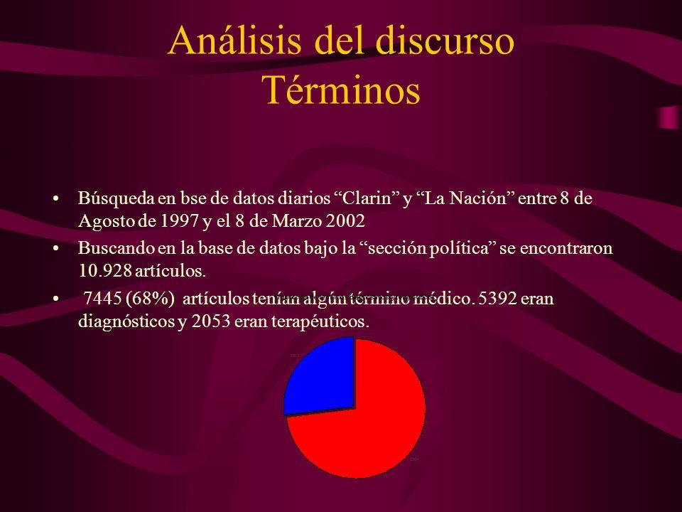 Análisis del discurso Términos