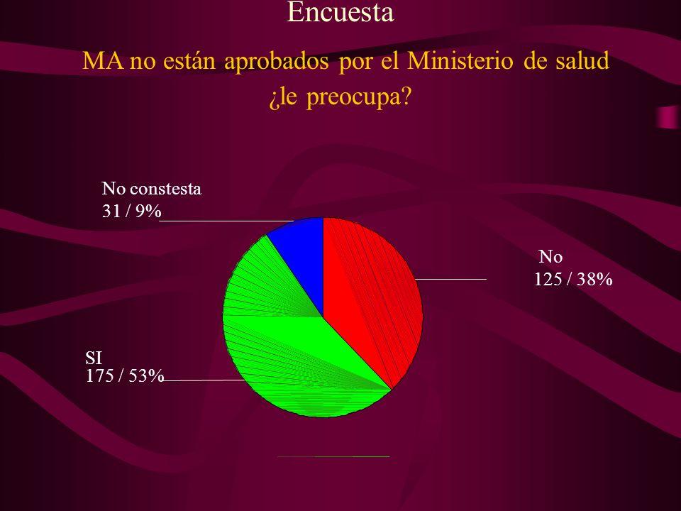 Encuesta MA no están aprobados por el Ministerio de salud