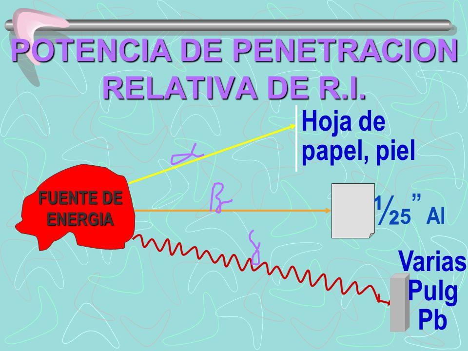 POTENCIA DE PENETRACION RELATIVA DE R.I.