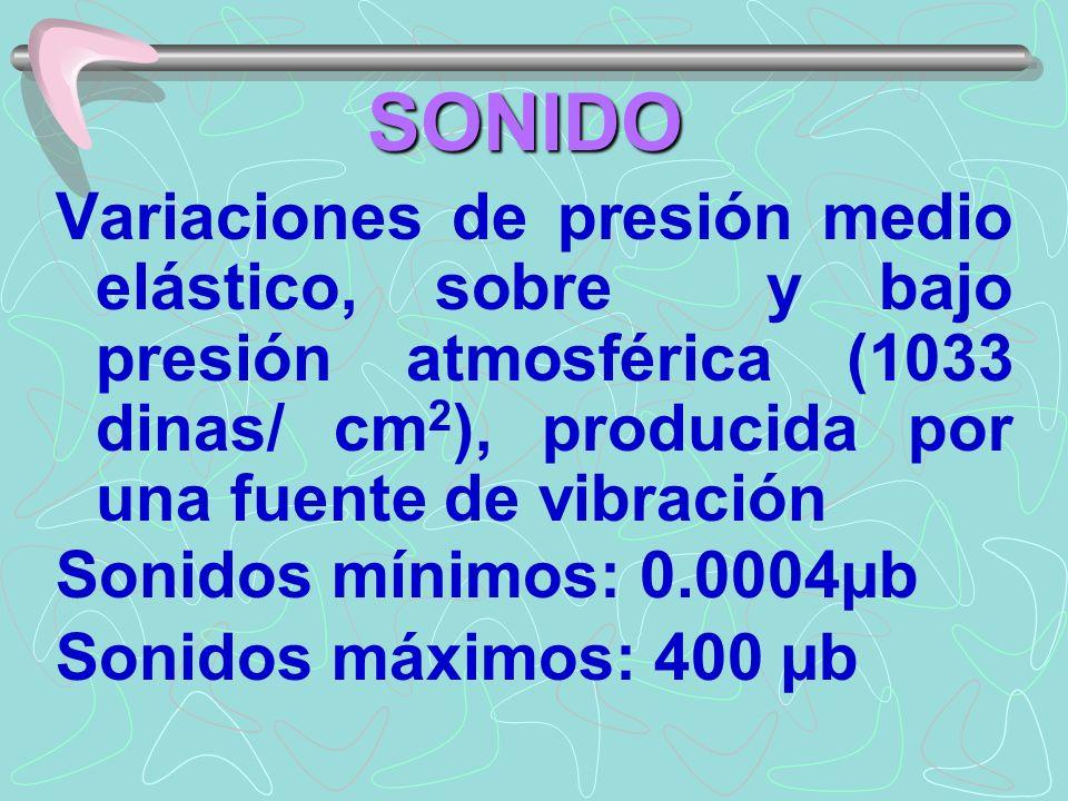 SONIDO Variaciones de presión medio elástico, sobre y bajo presión atmosférica (1033 dinas/ cm2), producida por una fuente de vibración.