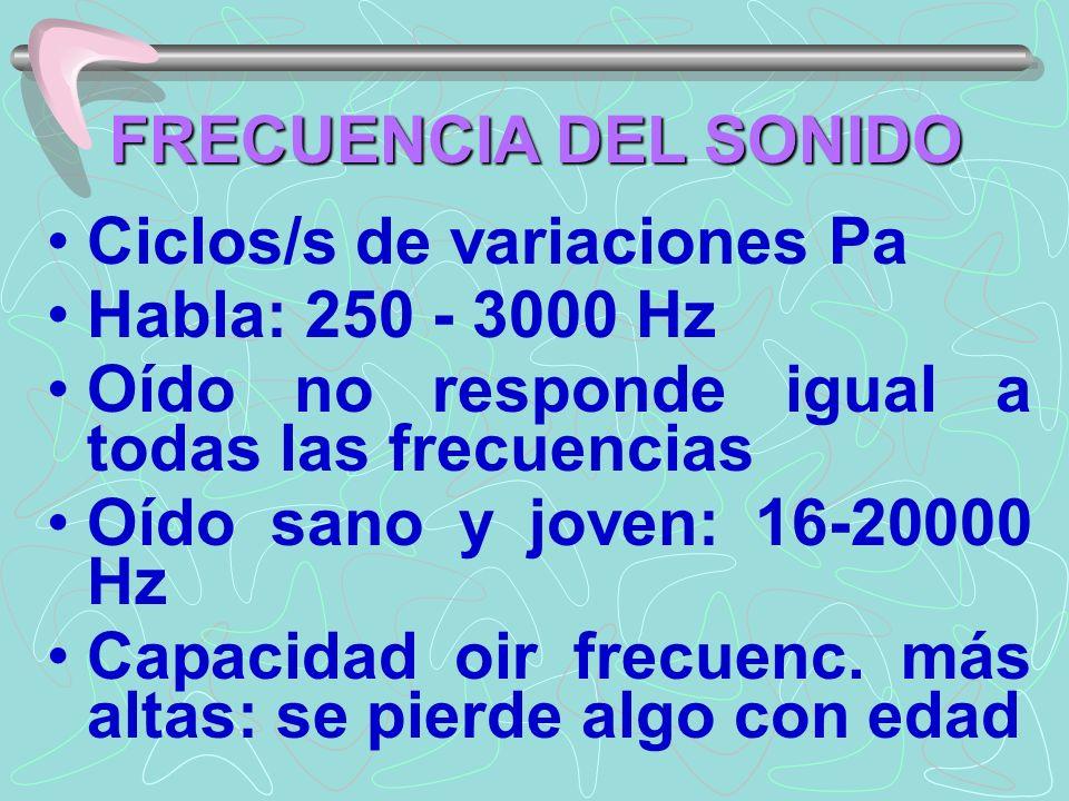 FRECUENCIA DEL SONIDO Ciclos/s de variaciones Pa. Habla: 250 - 3000 Hz. Oído no responde igual a todas las frecuencias.
