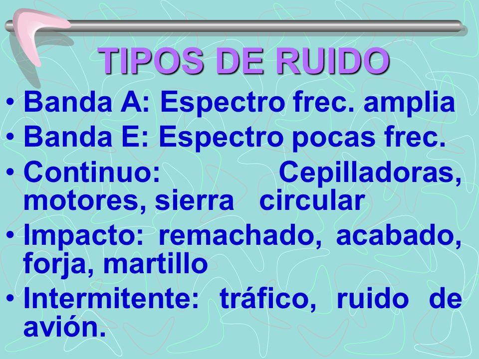 TIPOS DE RUIDO Banda A: Espectro frec. amplia