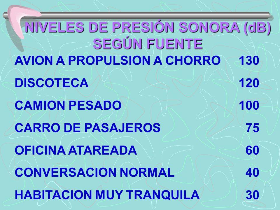 NIVELES DE PRESIÓN SONORA (dB) SEGÚN FUENTE
