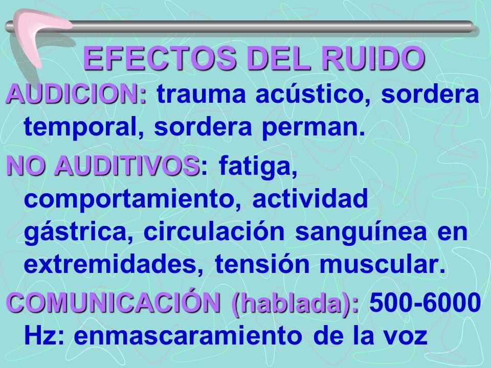 EFECTOS DEL RUIDO AUDICION: trauma acústico, sordera temporal, sordera perman.