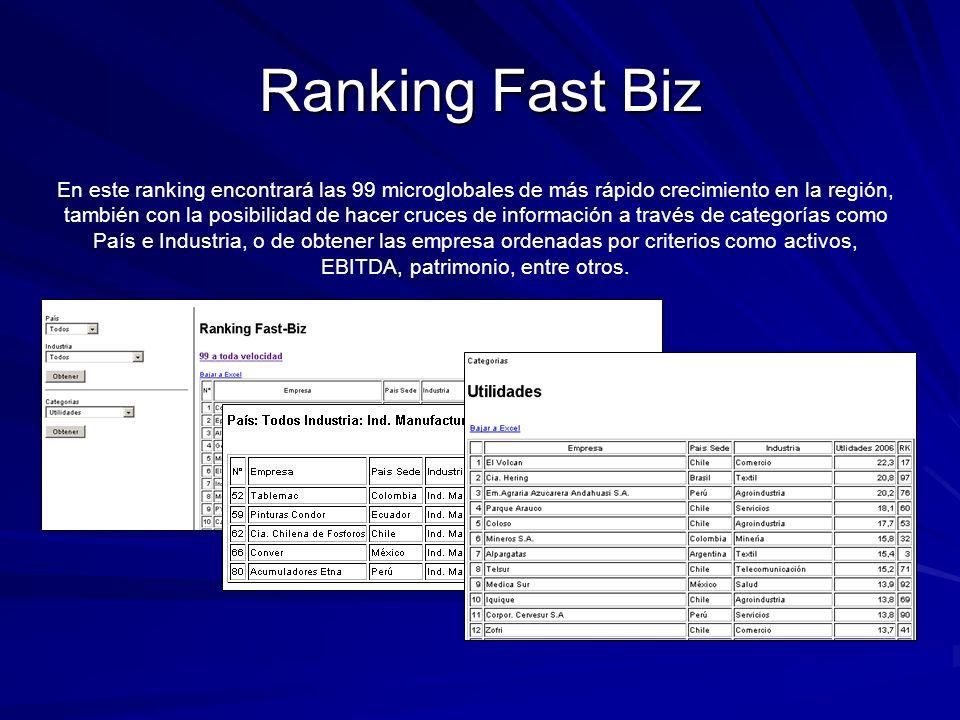Ranking Fast Biz