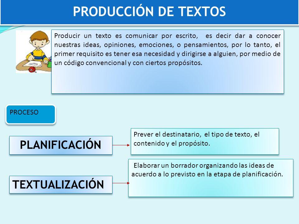 PRODUCCIÓN de textos PLANIFICACIÓN TEXTUALIZACIÓN