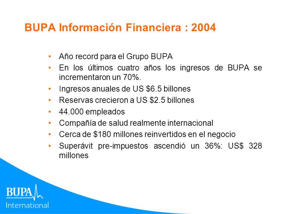 BUPA Información Financiera : 2004