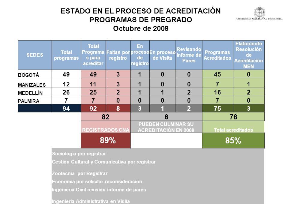 ESTADO EN EL PROCESO DE ACREDITACIÓN PROGRAMAS DE PREGRADO Octubre de 2009