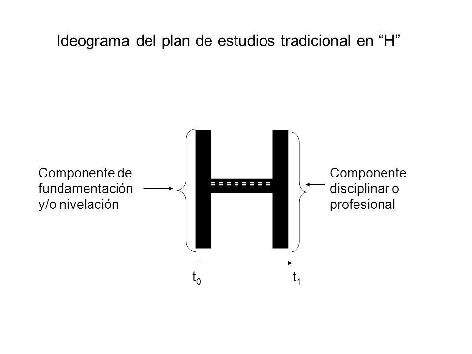 Ideograma del plan de estudios tradicional en H