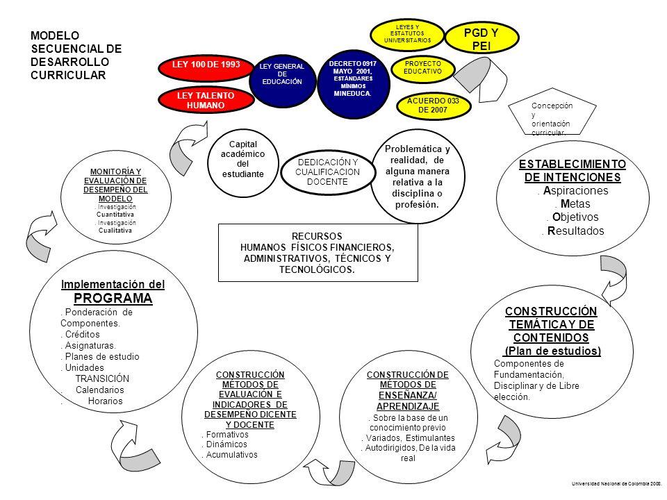 MODELO SECUENCIAL DE DESARROLLO CURRICULAR PGD Y PEI