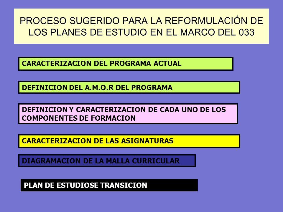 PROCESO SUGERIDO PARA LA REFORMULACIÓN DE LOS PLANES DE ESTUDIO EN EL MARCO DEL 033
