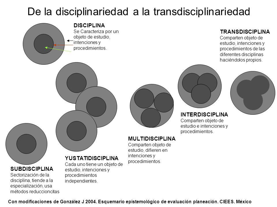 De la disciplinariedad a la transdisciplinariedad