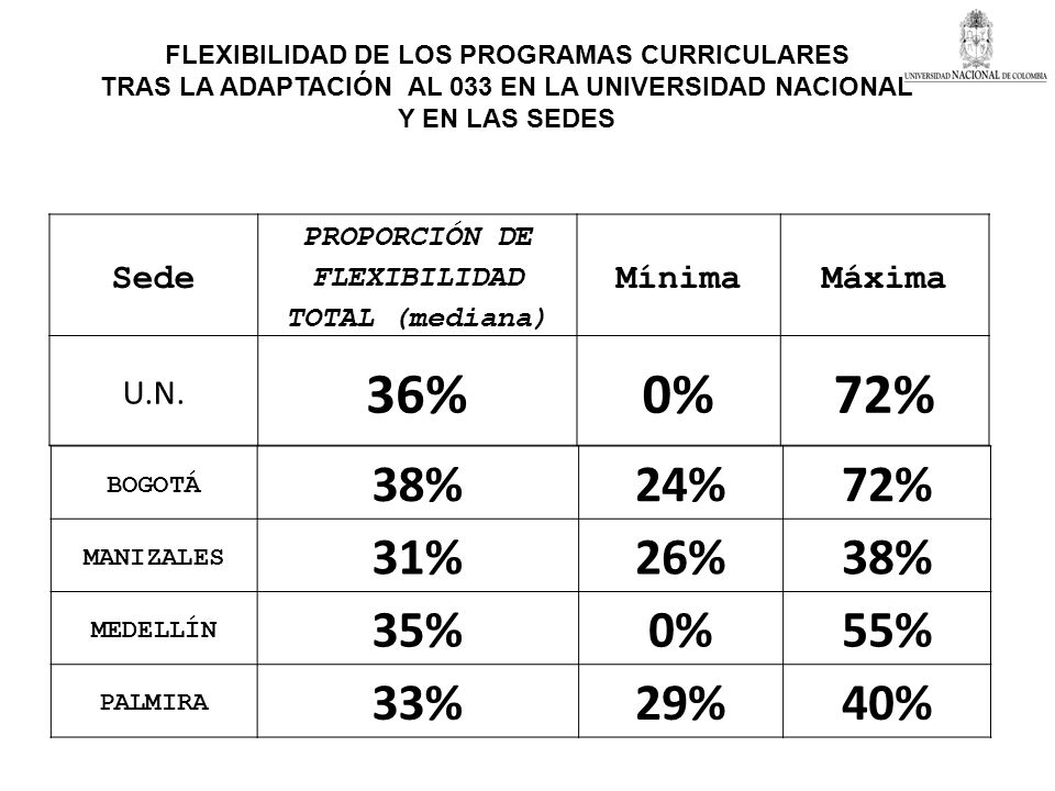 36% 0% 72% 38% 24% 72% 31% 26% 35% 0% 55% 33% 29% 40% Sede Mínima