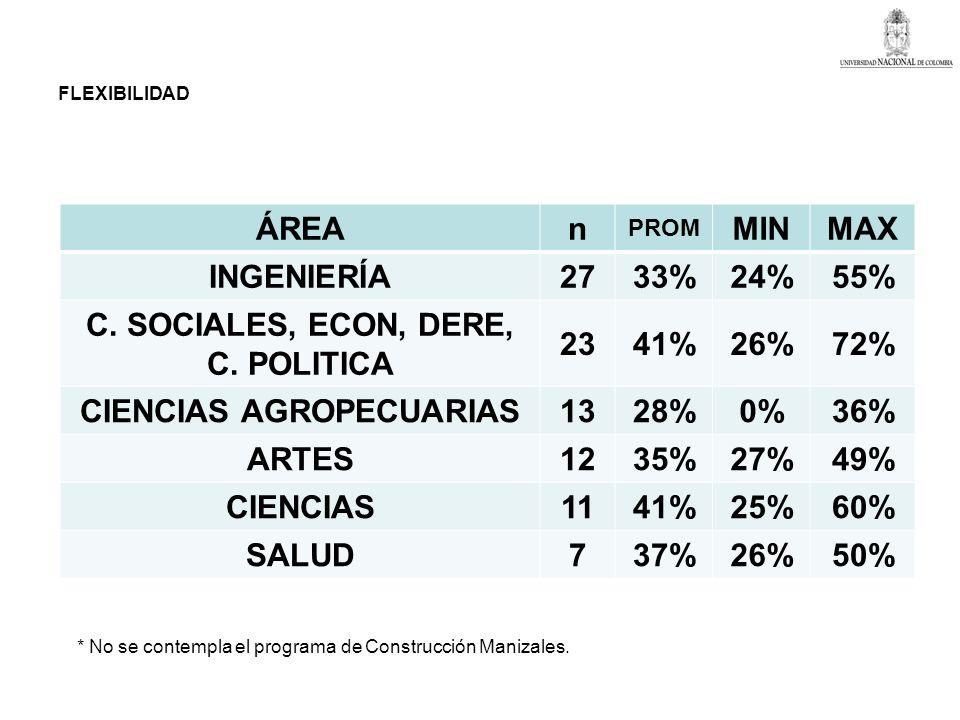 C. SOCIALES, ECON, DERE, C. POLITICA CIENCIAS AGROPECUARIAS
