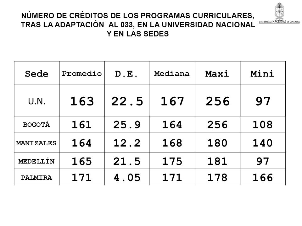 NÚMERO DE CRÉDITOS DE LOS PROGRAMAS CURRICULARES,