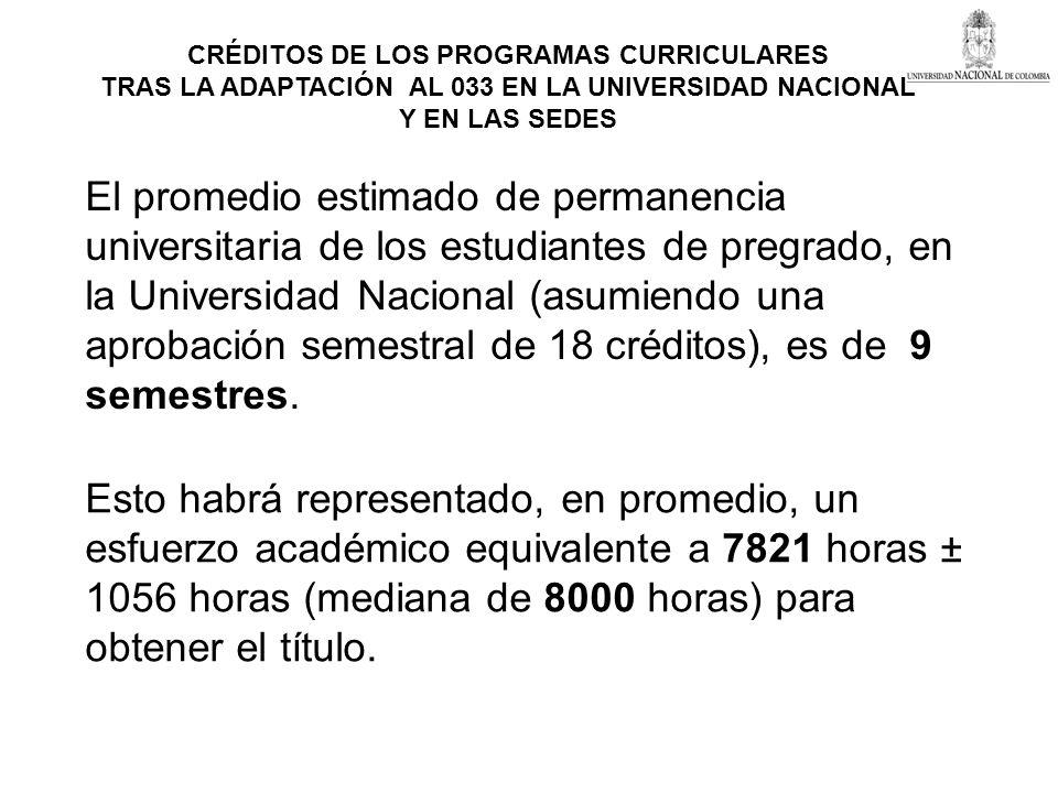 CRÉDITOS DE LOS PROGRAMAS CURRICULARES