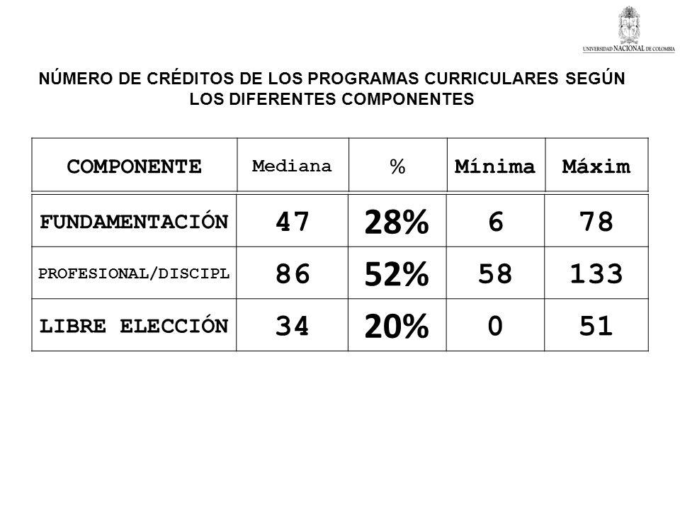 28% 52% 20% 47 6 78 86 58 133 34 51 COMPONENTE % Mínima Máxim