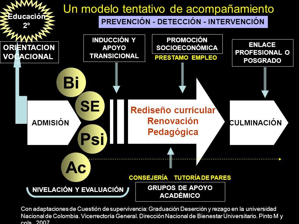 Bi Psi Ac SE Un modelo tentativo de acompañamiento Rediseño curricular