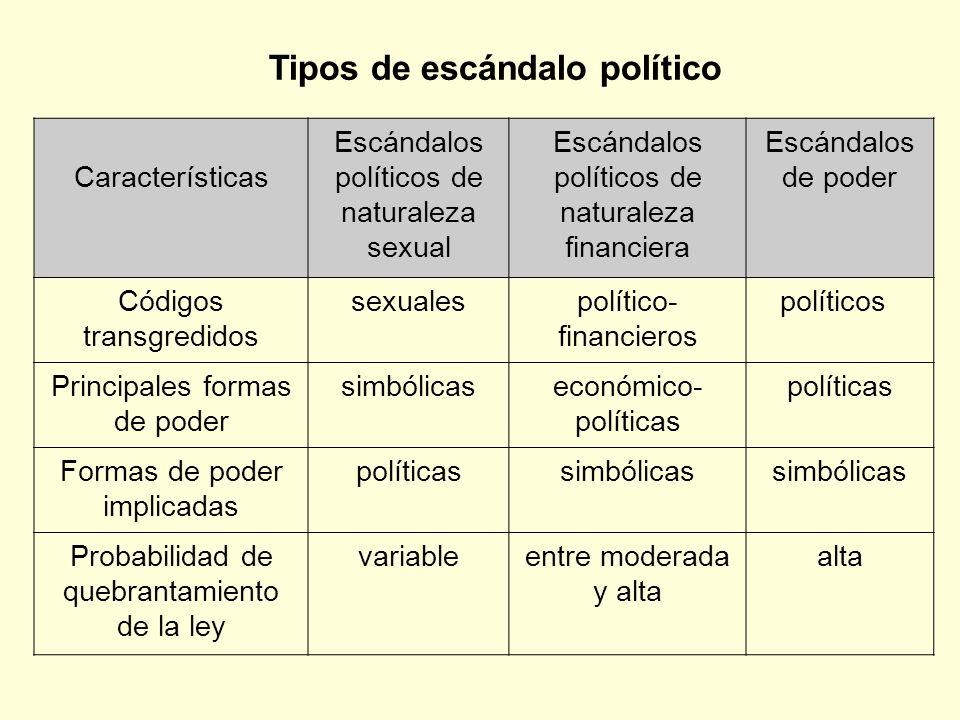 Tipos de escándalo político
